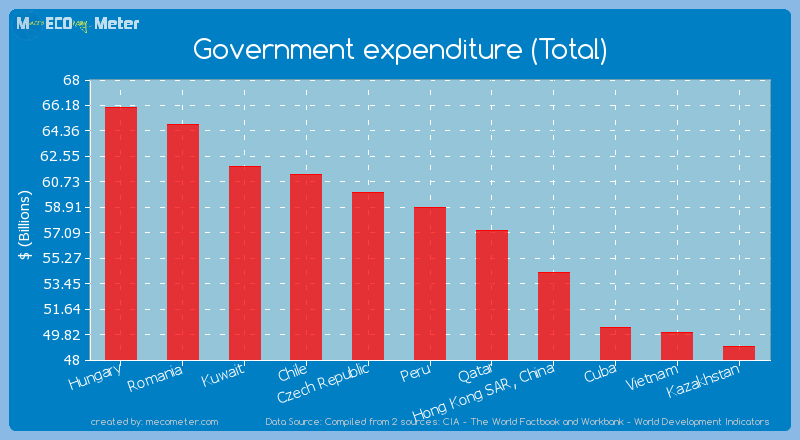 Government expenditure (Total) of Peru