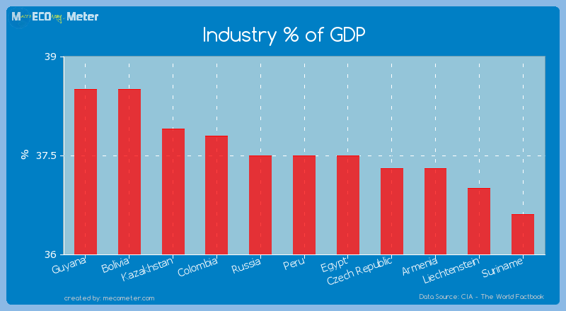 Industry % of GDP of Peru