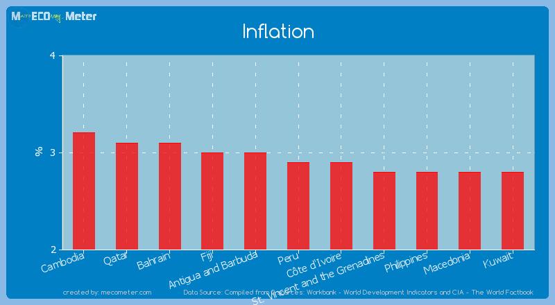 Inflation of Peru
