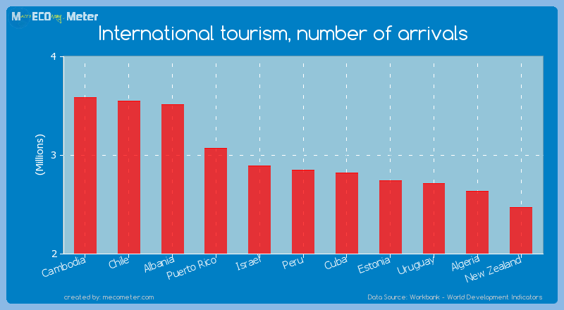 International tourism, number of arrivals of Peru