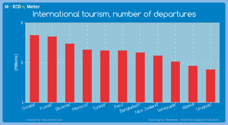 International tourism, number of departures of Peru