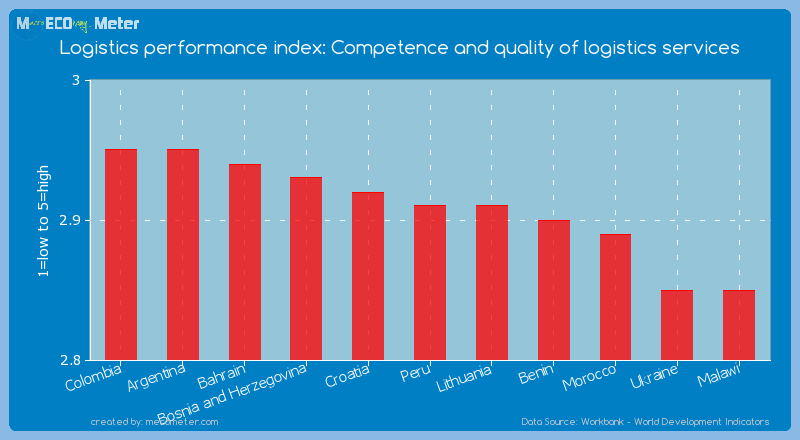Logistics performance index: Competence and quality of logistics services of Peru