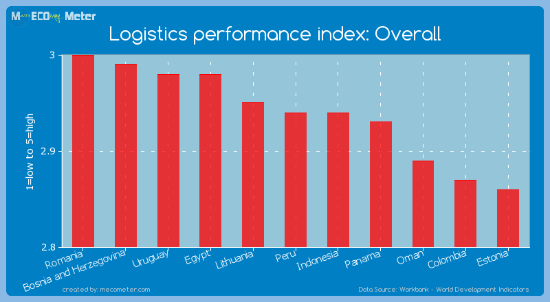 Logistics performance index: Overall of Peru
