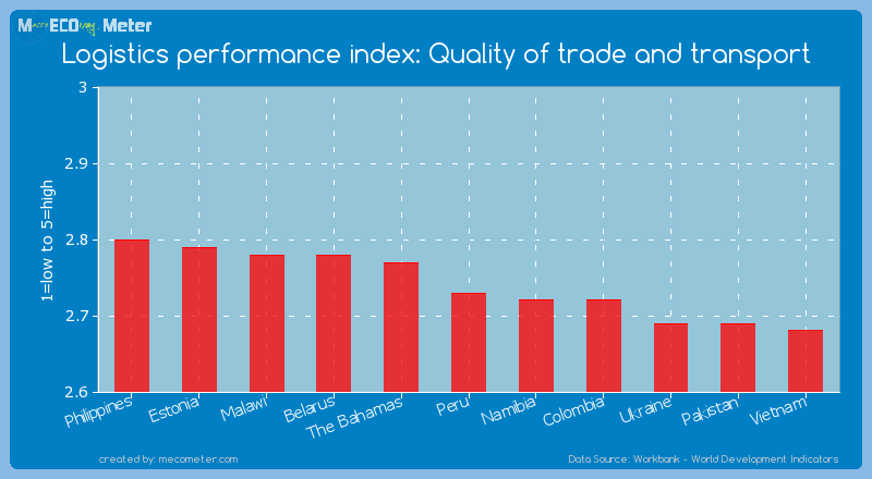 Logistics performance index: Quality of trade and transport of Peru