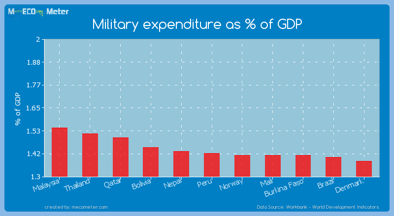 Military expenditure as % of GDP of Peru