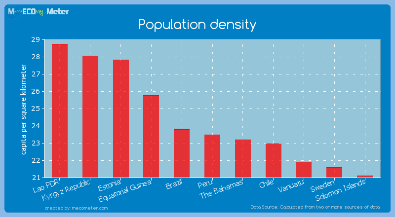 Population density of Peru