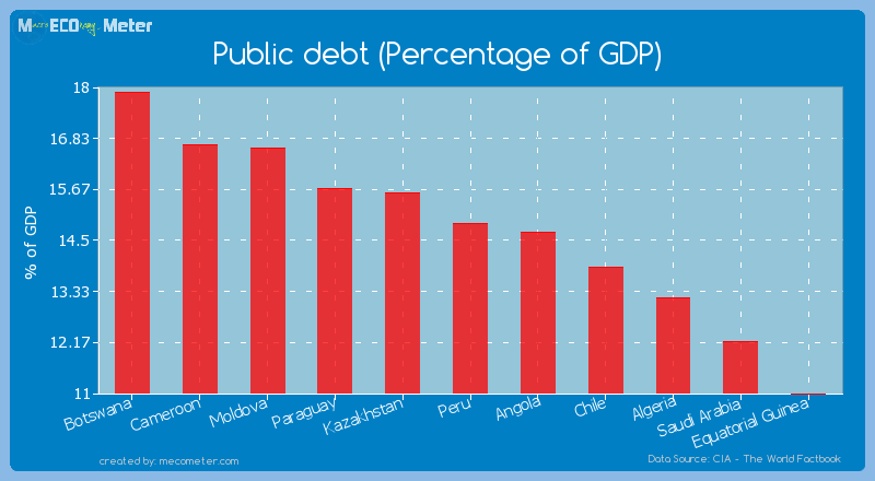 Public debt (Percentage of GDP) of Peru