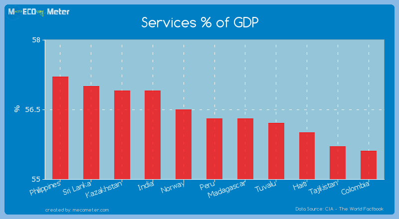 Services % of GDP of Peru