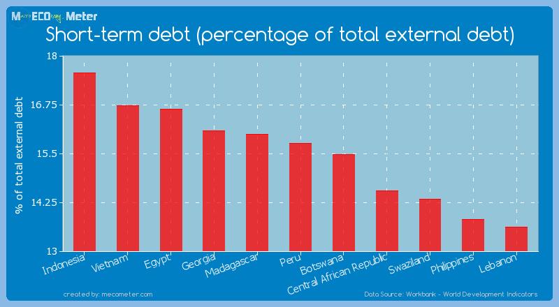 Short-term debt (percentage of total external debt) of Peru