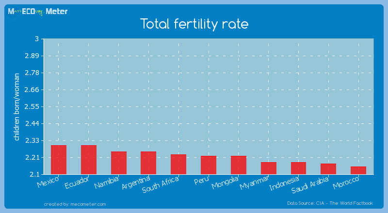Total fertility rate of Peru