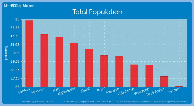Total Population of Peru