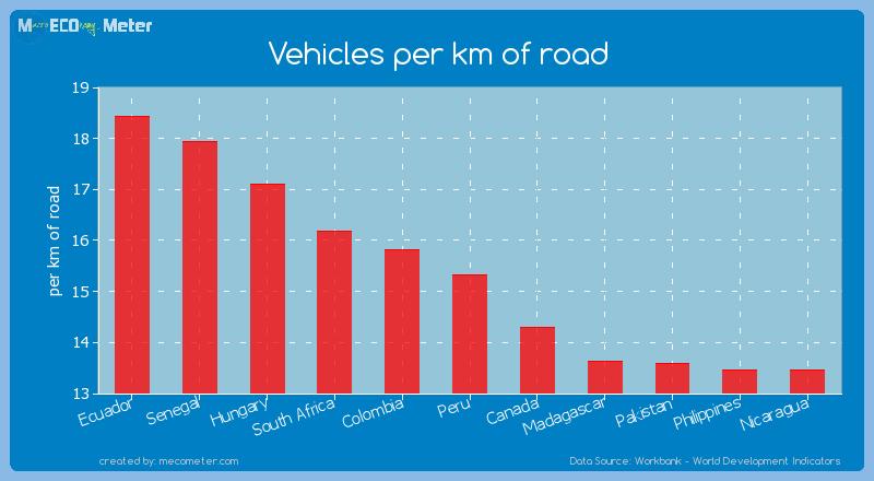 Vehicles per km of road of Peru