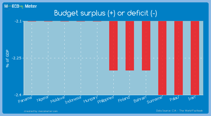 Budget surplus (+) or deficit (-) of Philippines