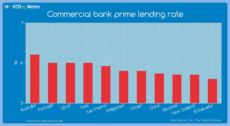 Commercial bank prime lending rate of Philippines