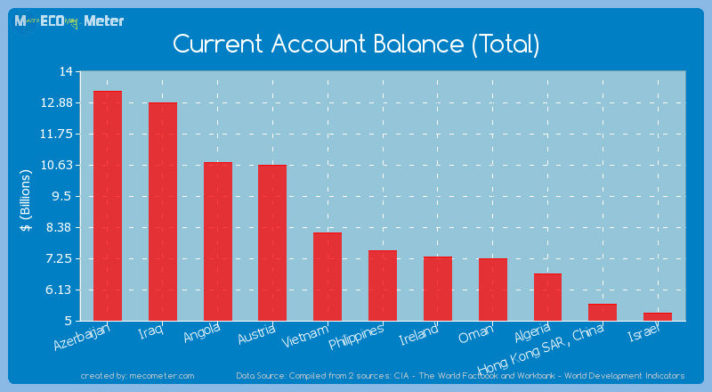 Current Account Balance (Total) of Philippines