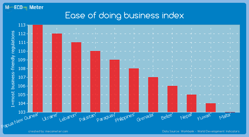 Ease of doing business index of Philippines