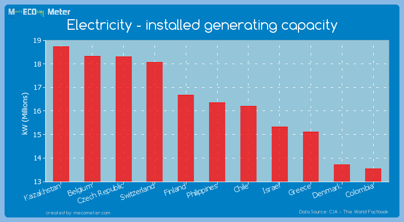 Electricity - installed generating capacity of Philippines