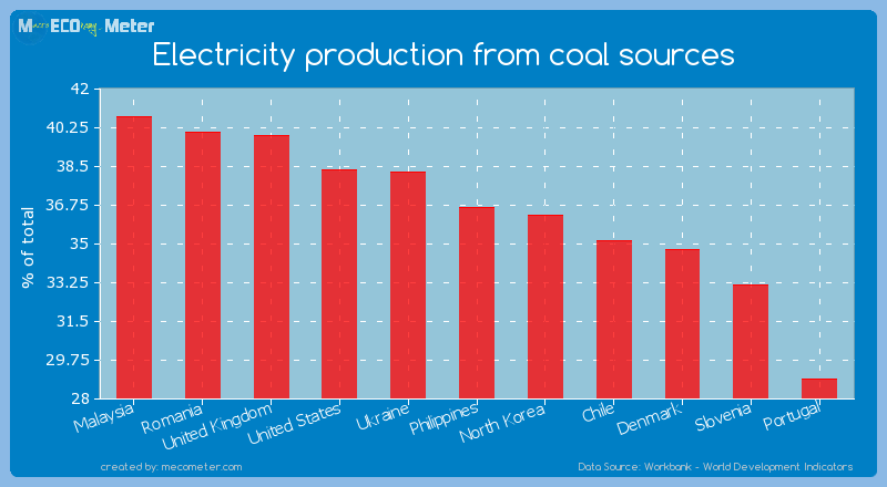 Electricity production from coal sources of Philippines