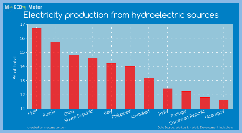 Electricity production from hydroelectric sources of Philippines