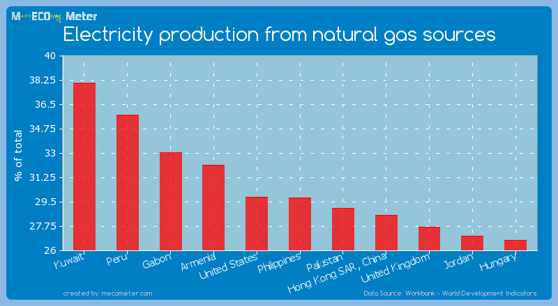 Electricity production from natural gas sources of Philippines