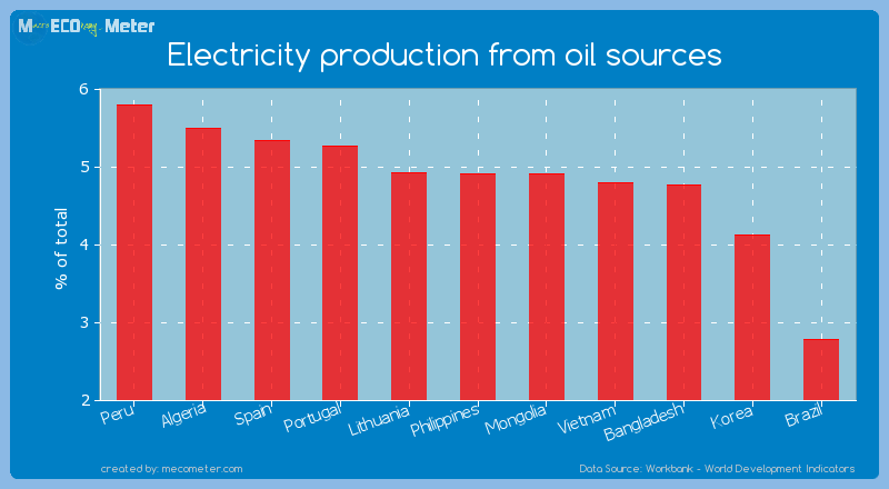 Electricity production from oil sources of Philippines