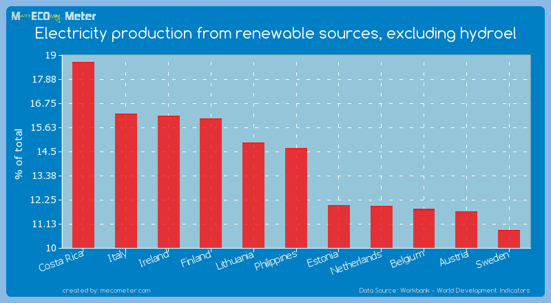 Electricity production from renewable sources, excluding hydroel of Philippines