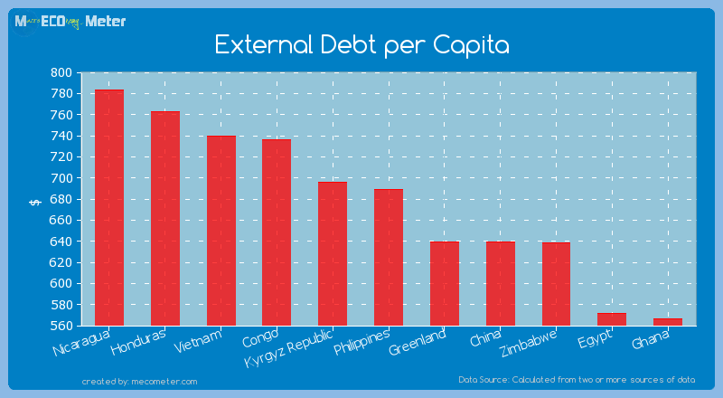 External Debt per Capita of Philippines