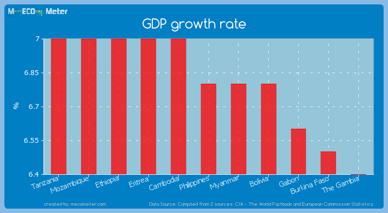 GDP growth rate of Philippines
