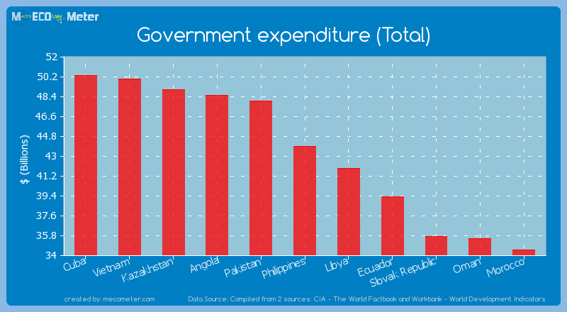 Government expenditure (Total) of Philippines