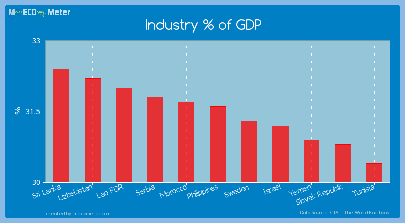 Industry % of GDP of Philippines