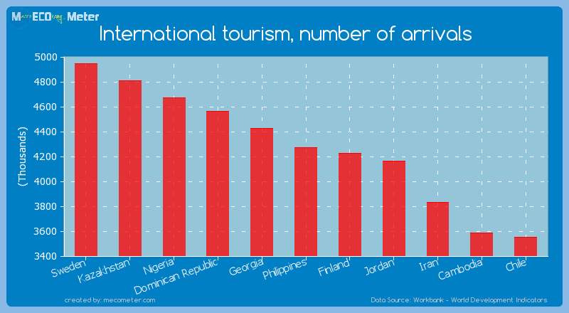 International tourism, number of arrivals of Philippines