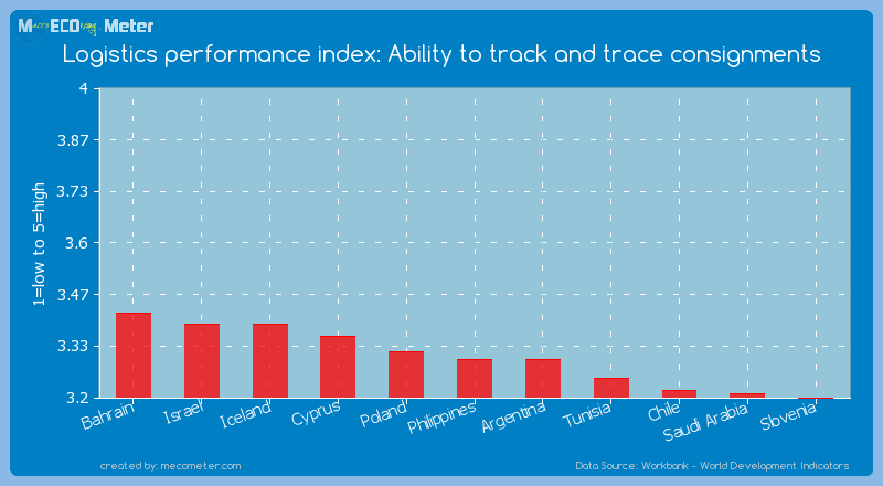 Logistics performance index: Ability to track and trace consignments of Philippines