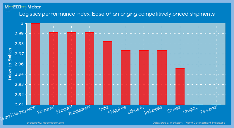 Logistics performance index: Ease of arranging competitively priced shipments of Philippines
