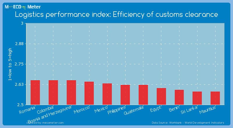 Logistics performance index: Efficiency of customs clearance of Philippines