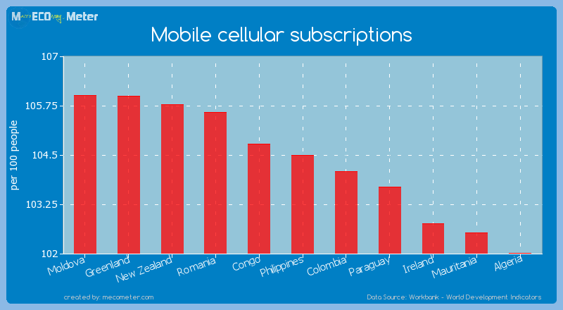 Mobile cellular subscriptions of Philippines
