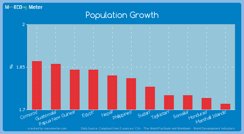 Population Growth of Philippines