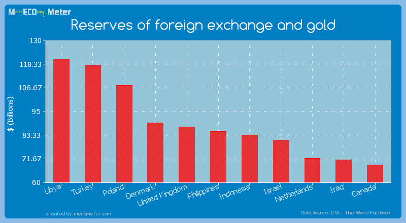Reserves of foreign exchange and gold of Philippines