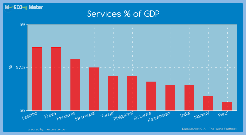 Services % of GDP of Philippines