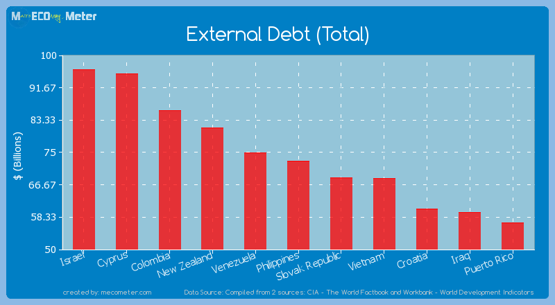 External Debt (Total) of Philippines
