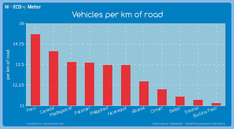 Vehicles per km of road of Philippines