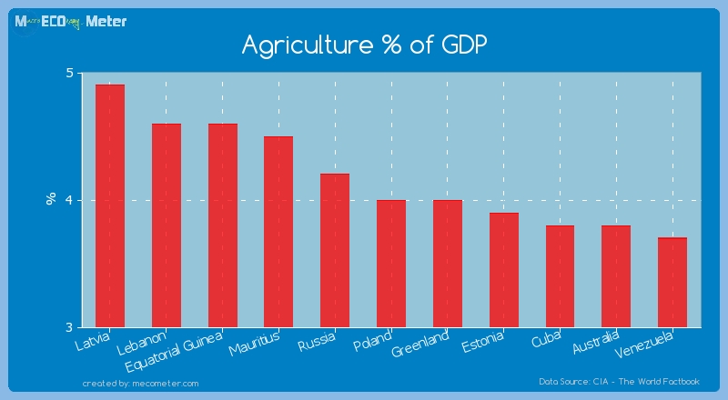 Agriculture % of GDP of Poland