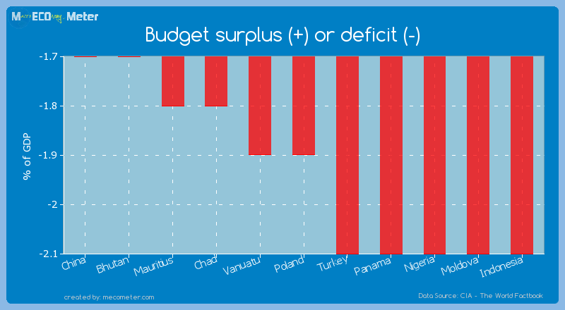 Budget surplus (+) or deficit (-) of Poland
