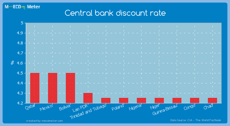 Central bank discount rate of Poland