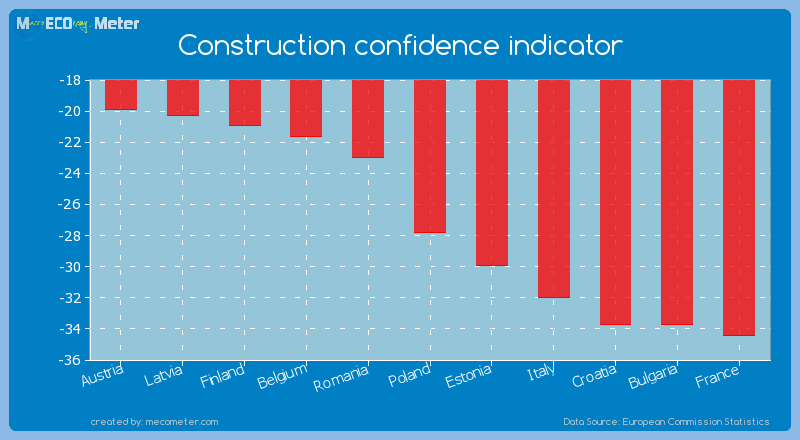 Construction confidence indicator of Poland