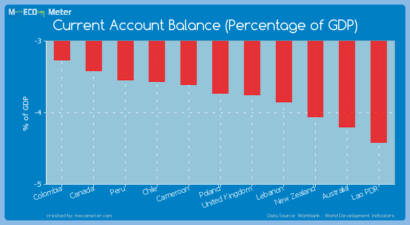 Current Account Balance (Percentage of GDP) of Poland