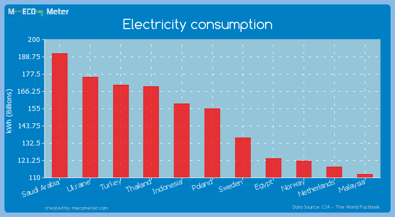 Electricity consumption of Poland