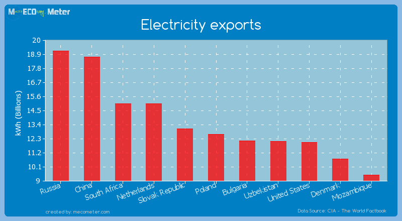 Electricity exports of Poland
