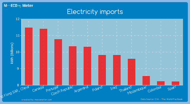 Electricity imports of Poland