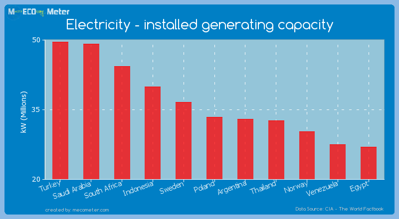 Electricity - installed generating capacity of Poland