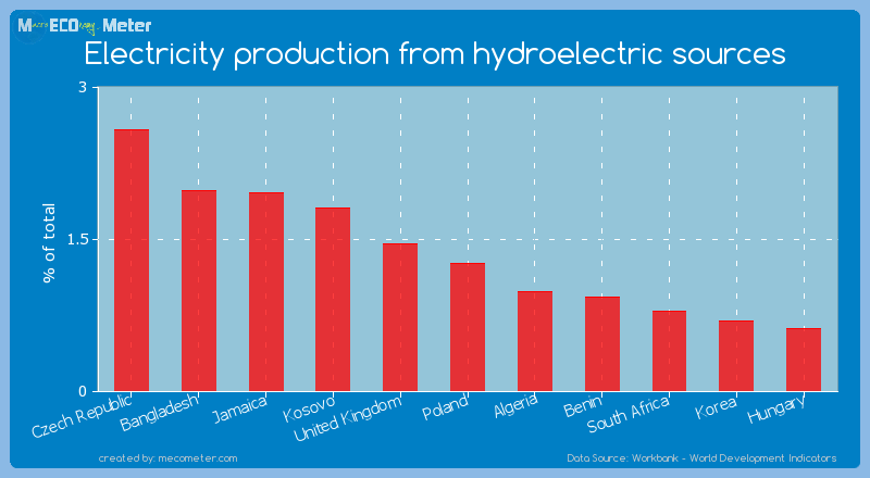 Electricity production from hydroelectric sources of Poland